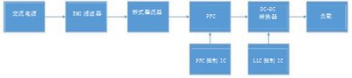 基于分立式控制器IC的交流/直流设计